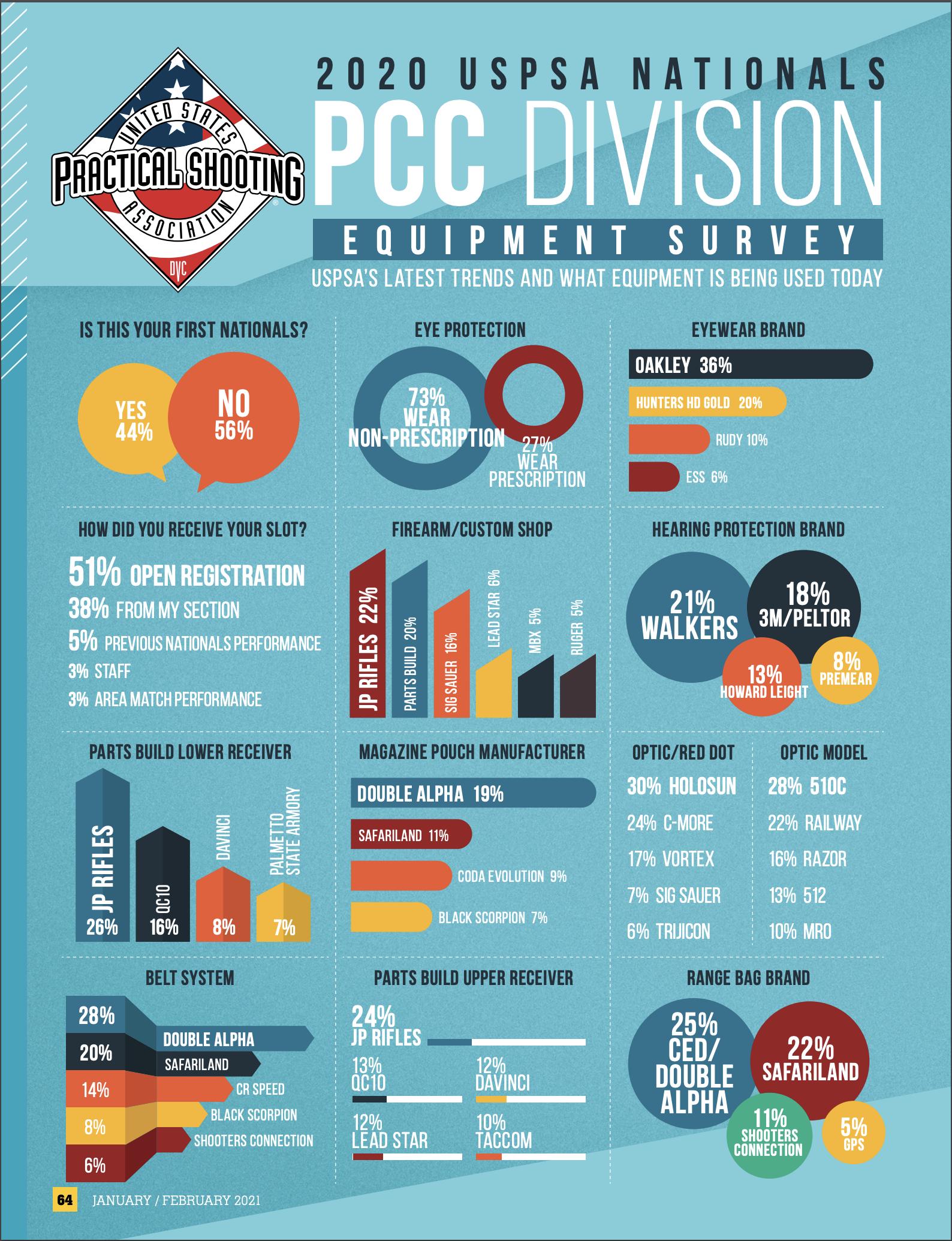 PCC division gear survey
