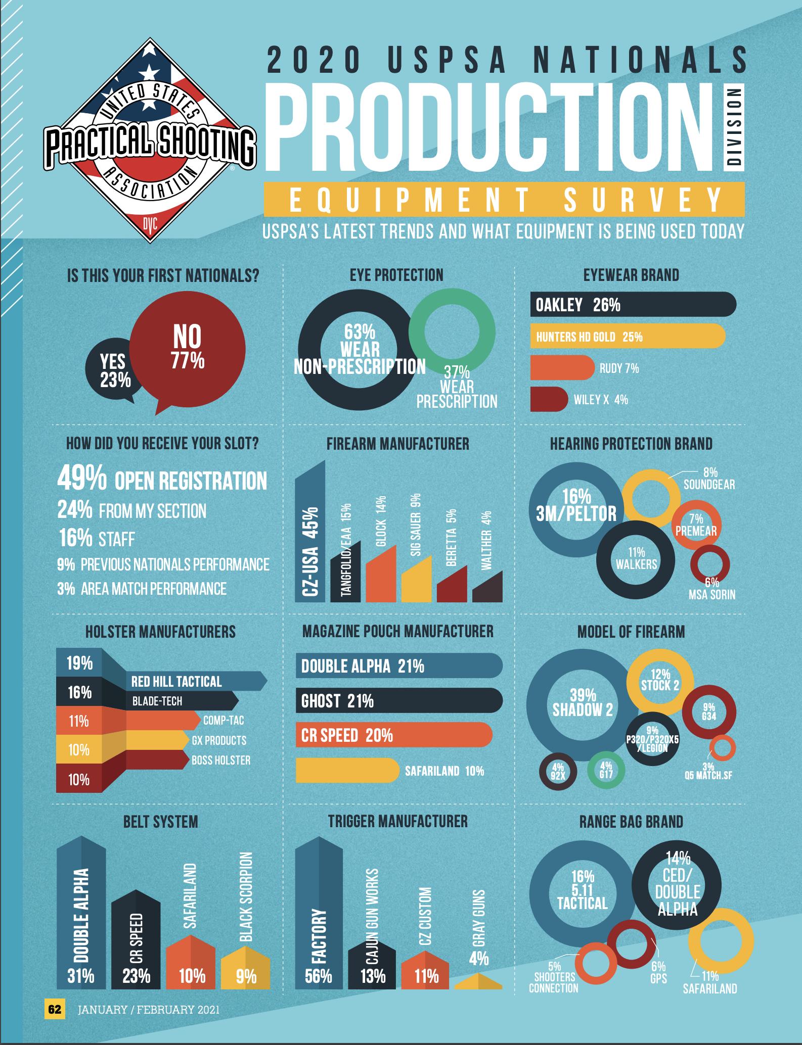 Production gear survey for USPSA